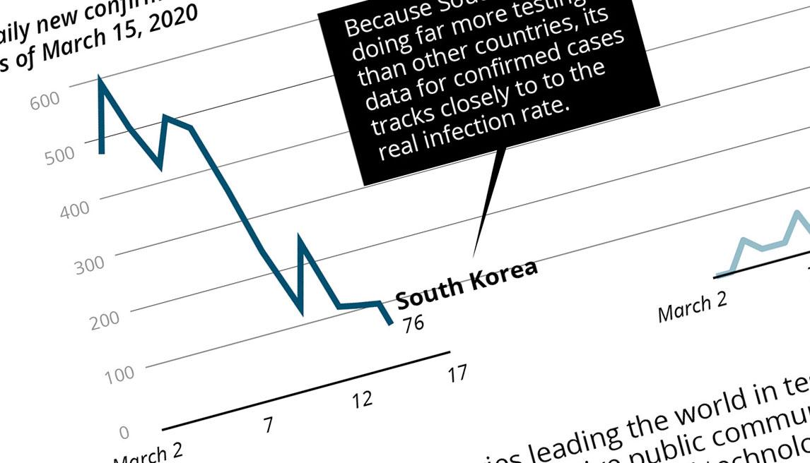 South Korea Reverses Coronavirus Rates