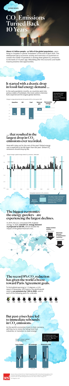 infographic coronavirus carbon emissions 10 years
